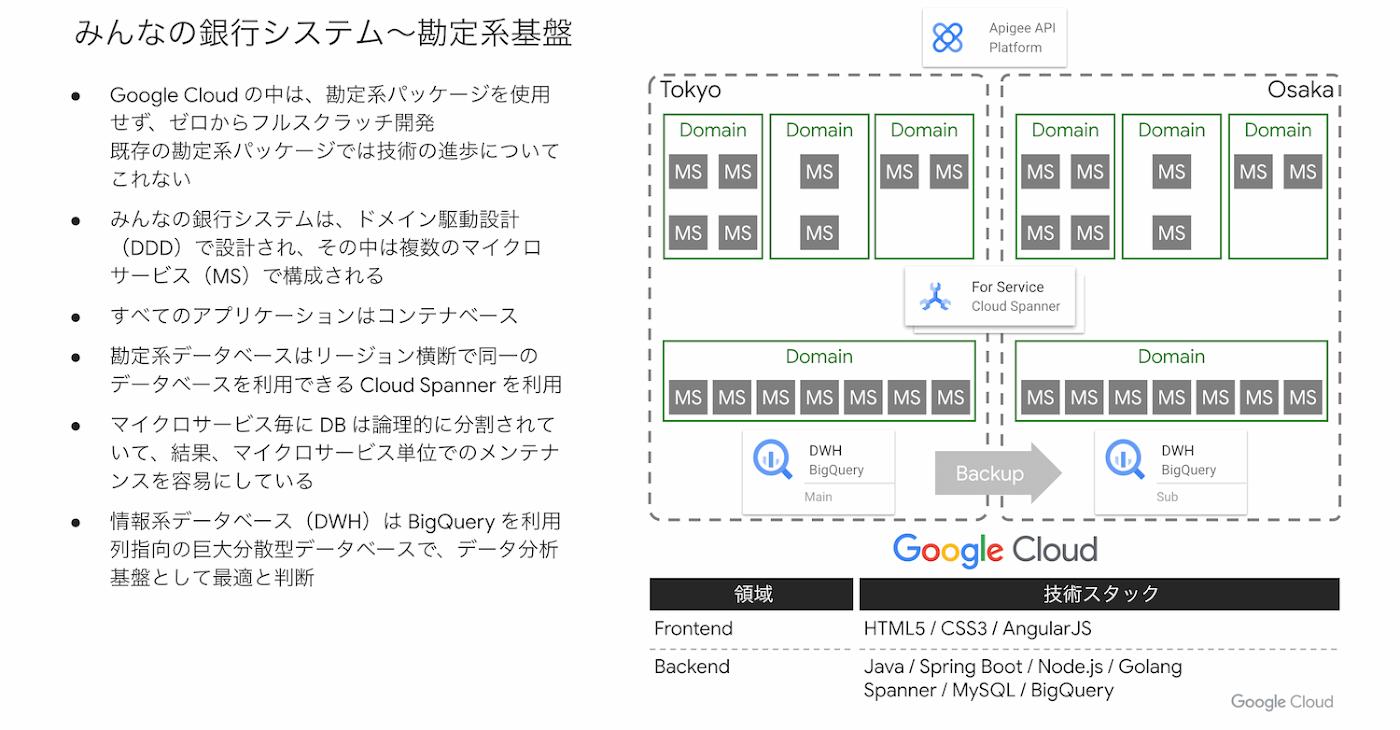 システム構成図2