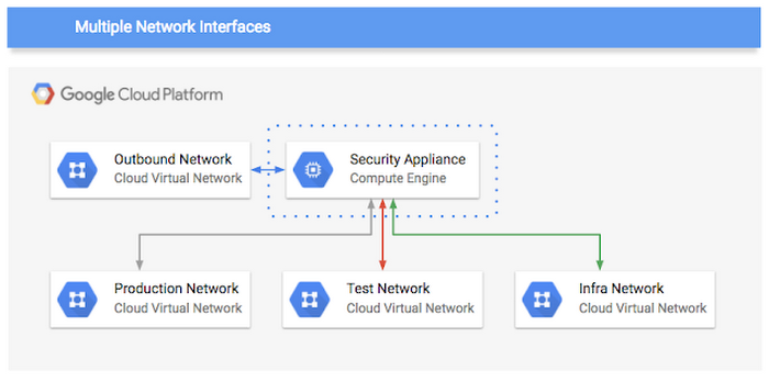GCP adds support for multiple network interfaces | Google