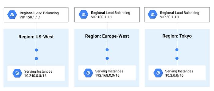 network-tiers-8p32n.PNG