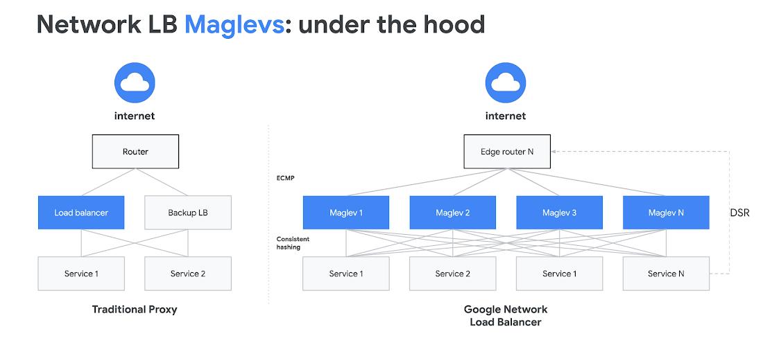 Google Cloud networking in depth: Cloud Load Balancing