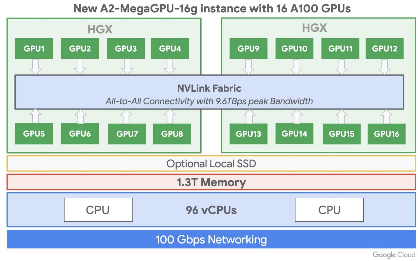 new A2-MegaGPU VM.jpg