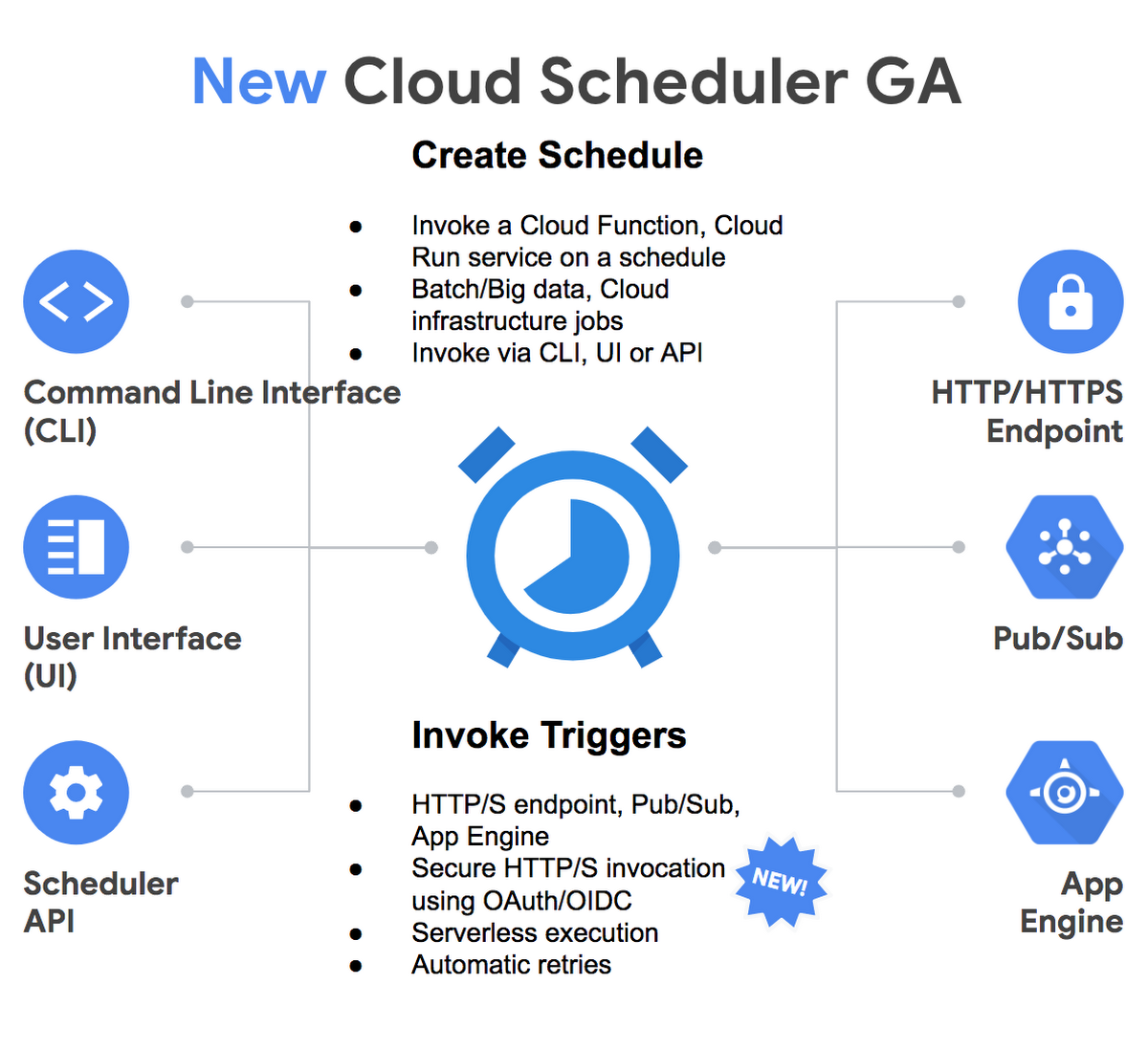 Cloud Scheduler, a fully managed cron job service from