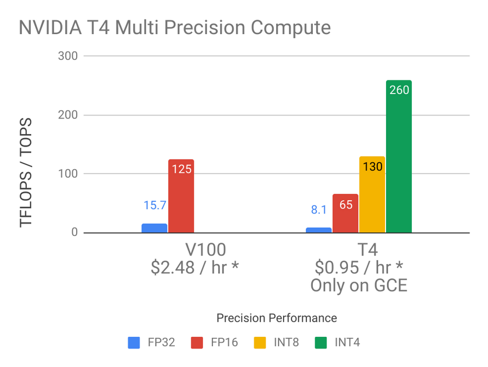 NVIDIA Tesla T4 GPUs now available in beta | Google Cloud Blog