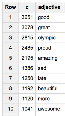 Parsing our #olympics fever with the Cloud Natural Language API and