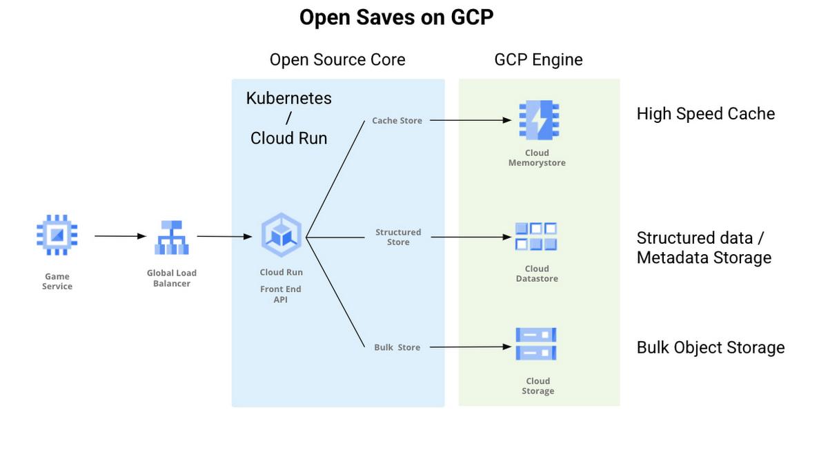 open saves on gcp.jpg
