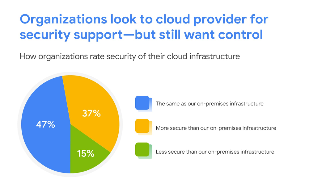 organizations look to cloud provider for security.jpg