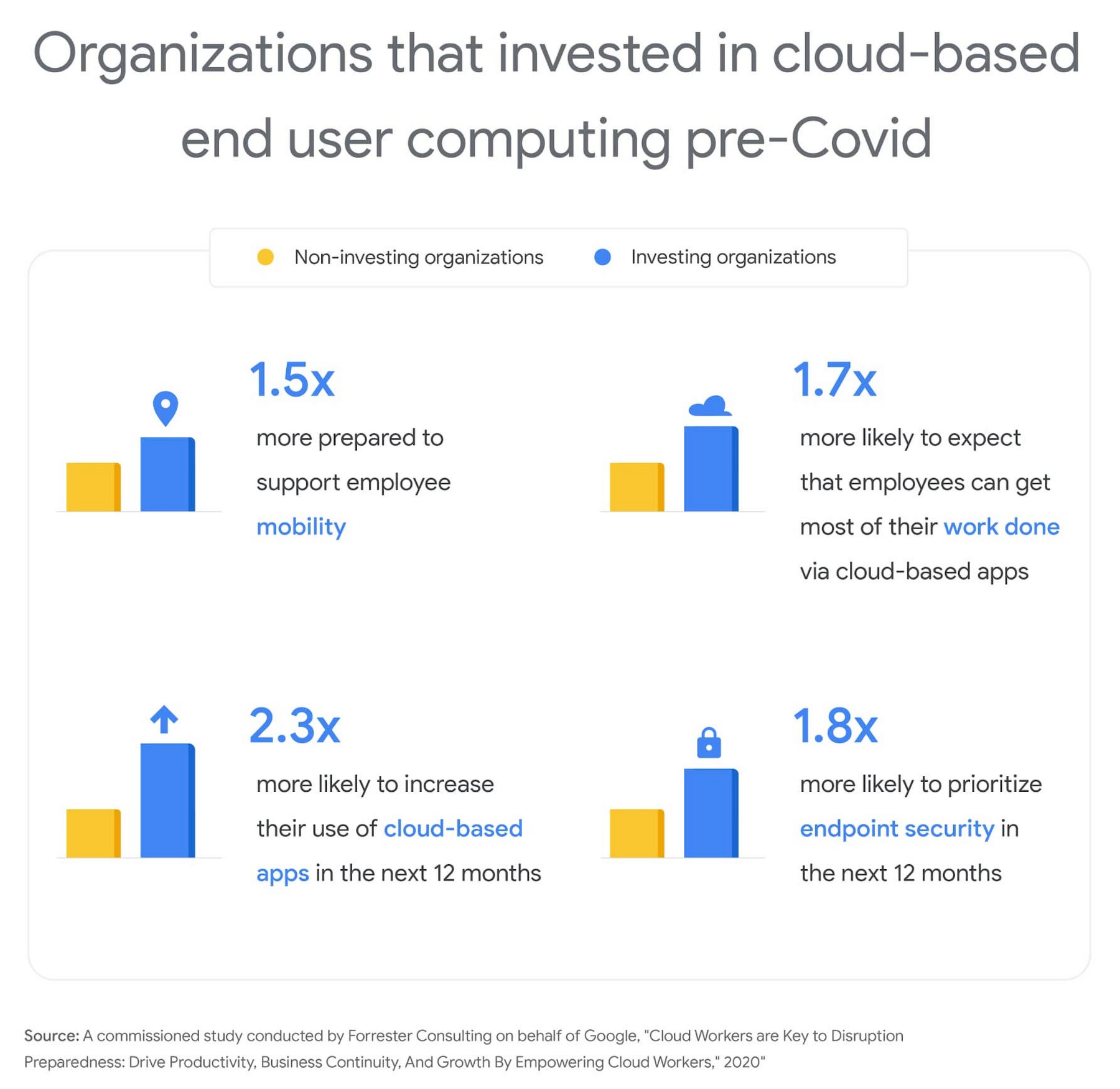 orgs invested in cloud-based end user.jpg