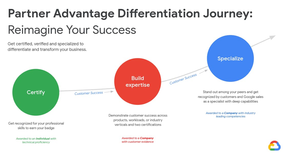 part advantage differentiation journey.jpg