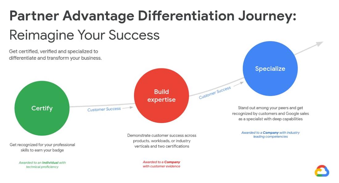 part advantage differentiation journey.jpg