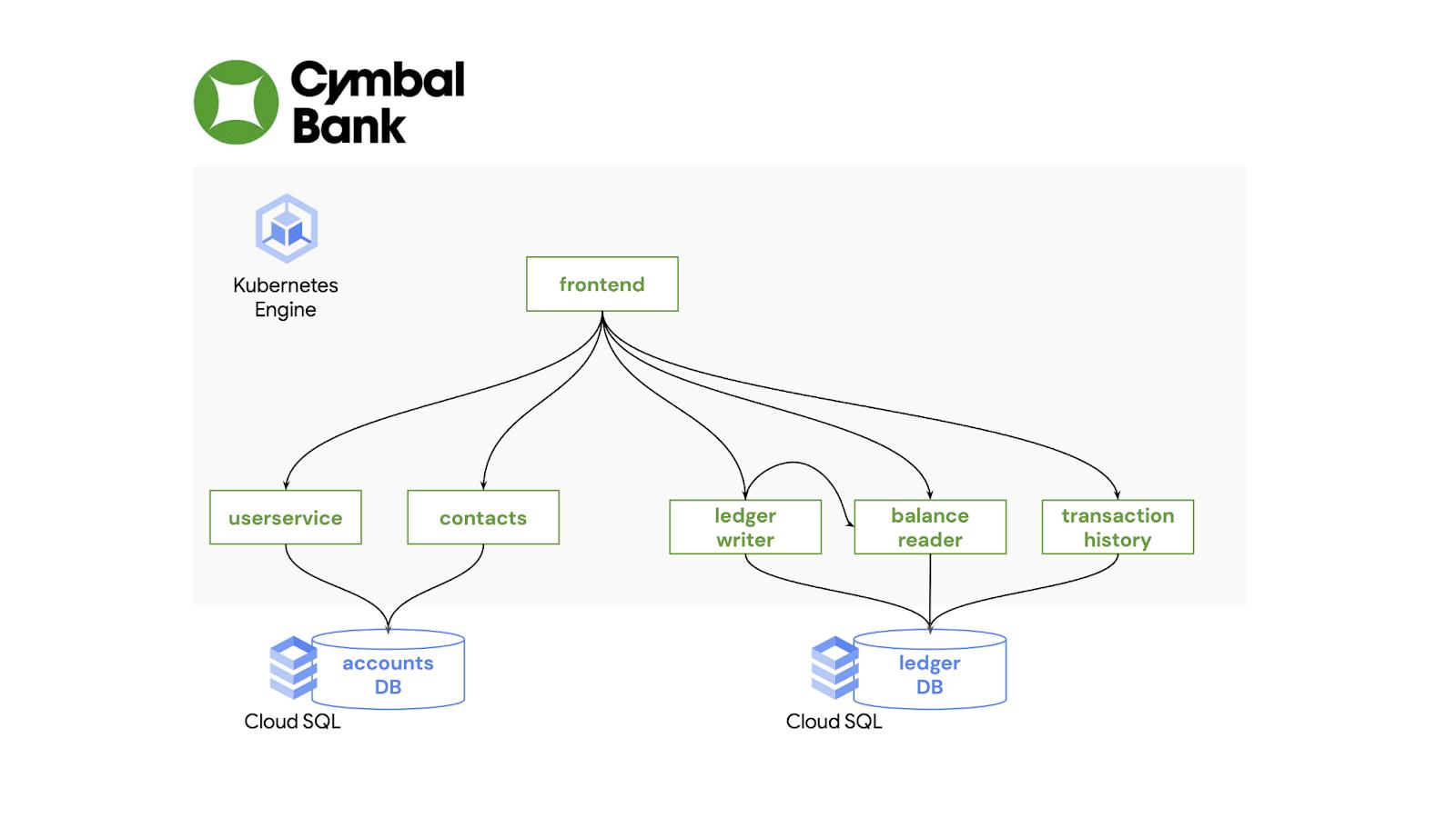 Cymbal bank
