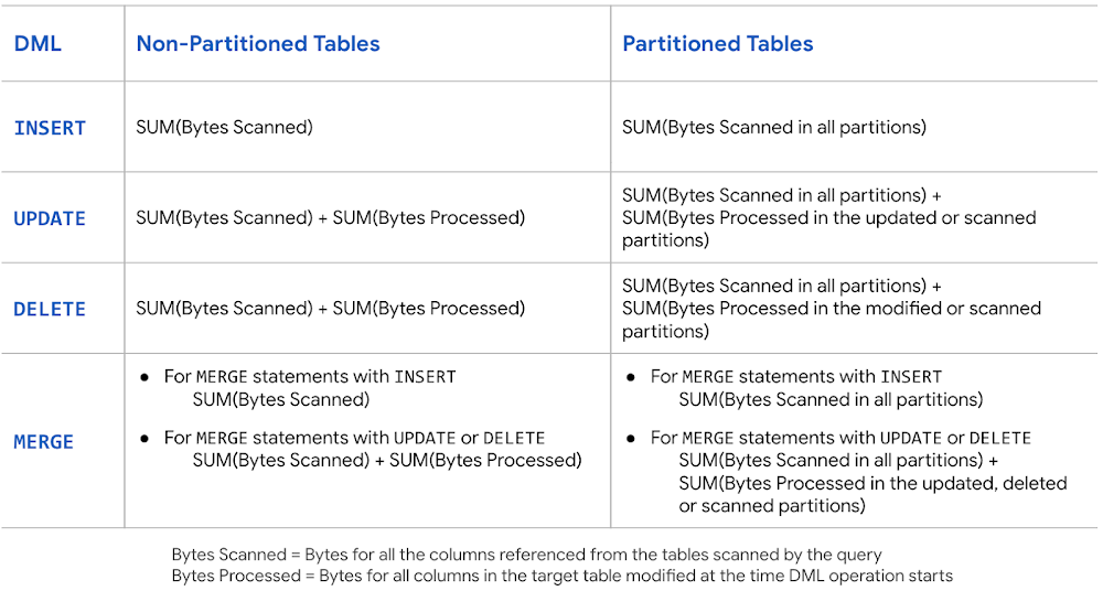 calculation of bytes processed based on table being partitioned or non-partitioned