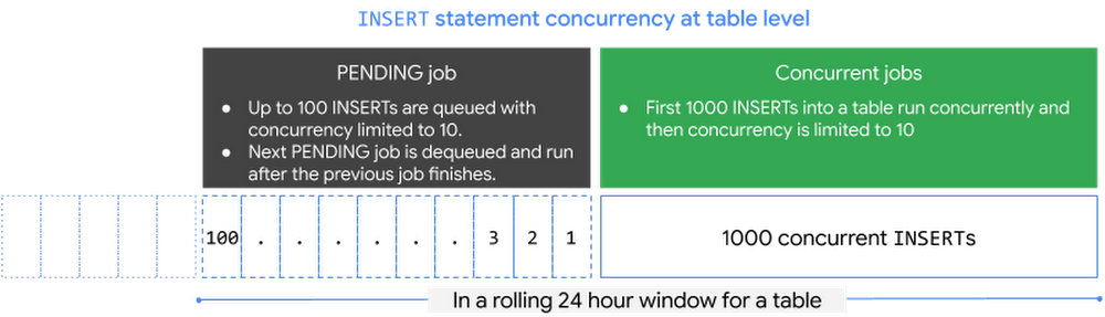 Pending and Concurrent Jobs
