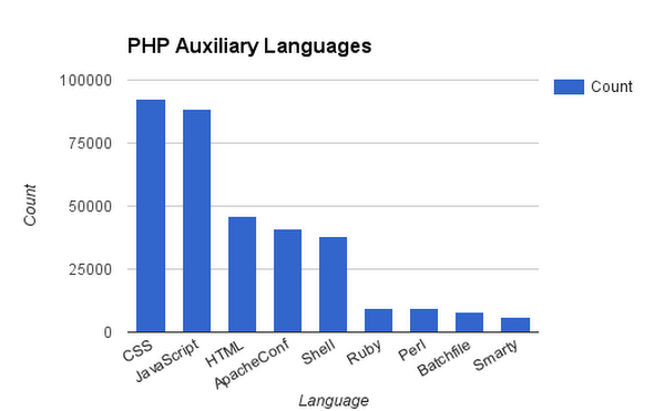 Using BigQuery to Analyze PHP on GitHub | Google Cloud Blog