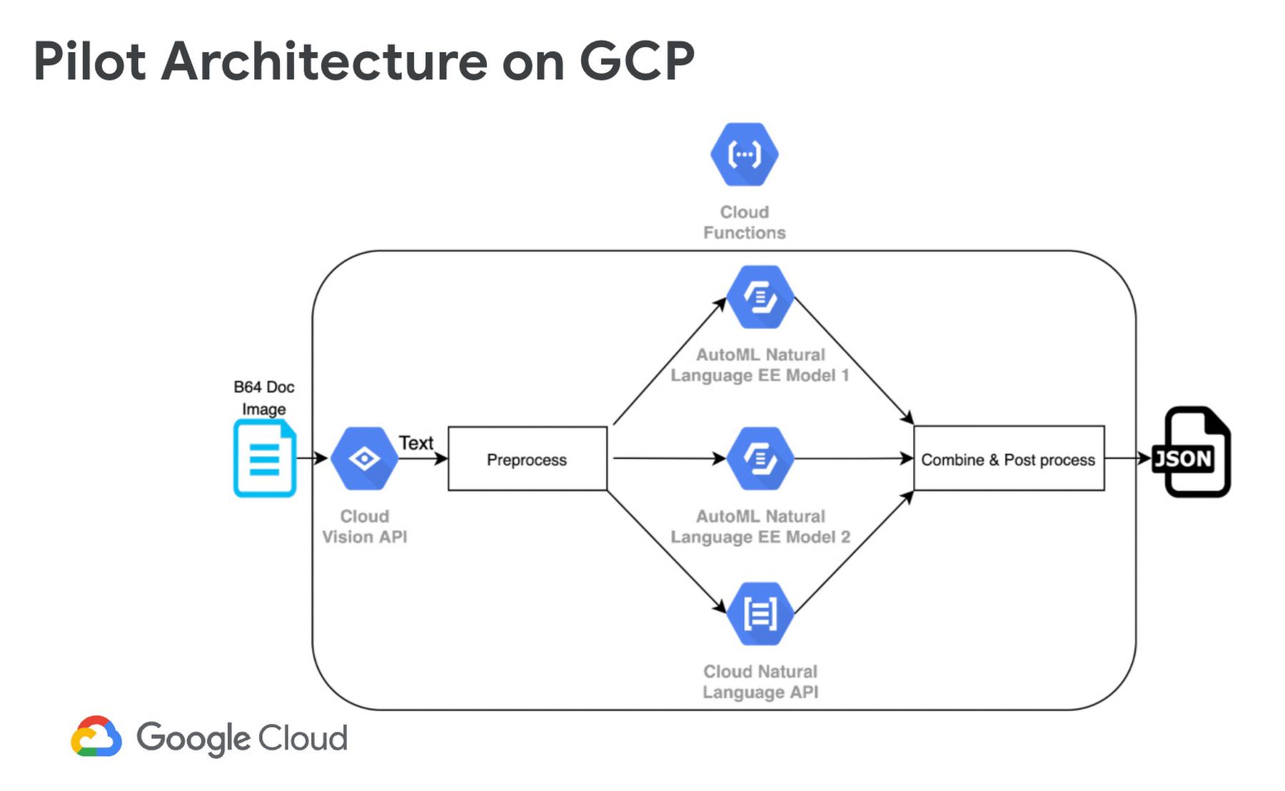 pilot architecture on gcp.jpg