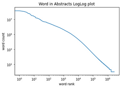 plot of the word frequencies.jpg