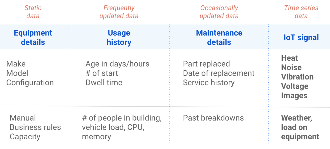 A strategy for implementing industrial predictive maintenance: Part