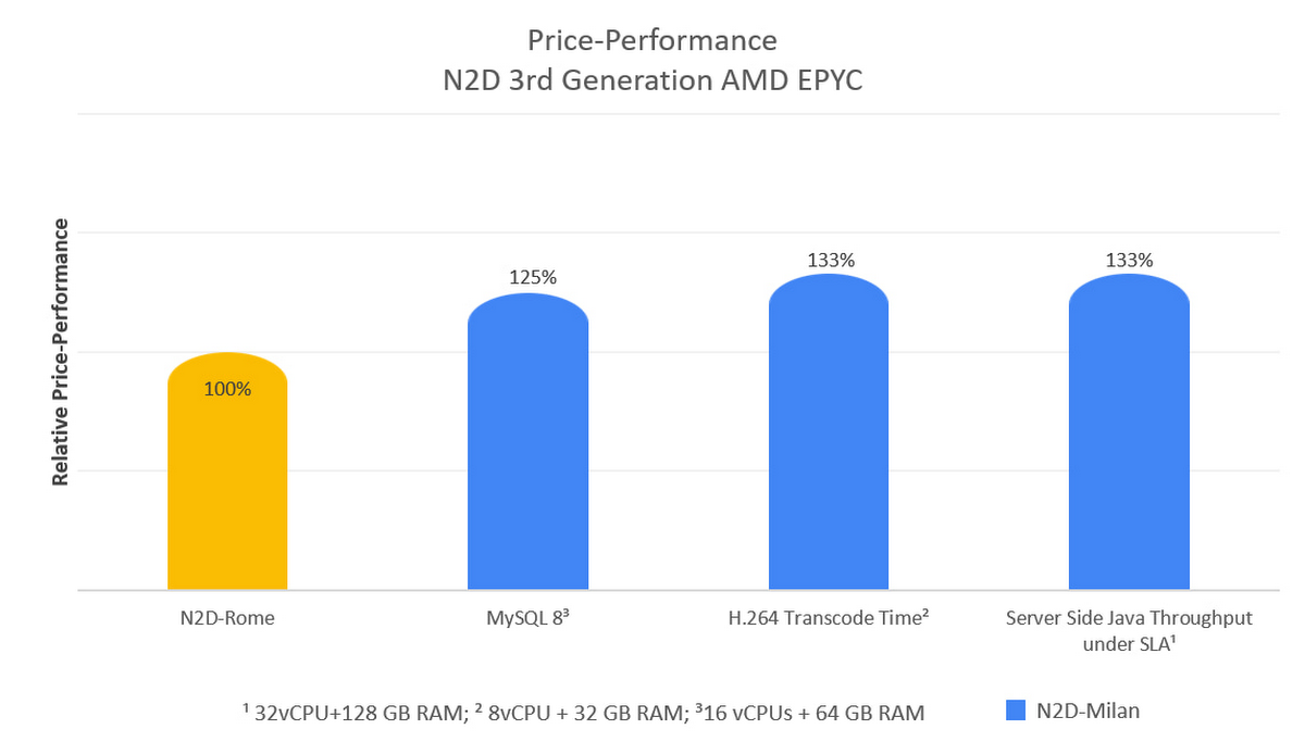 price-performance N2D.jpg