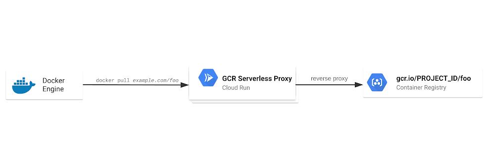 Proxy sem servidor