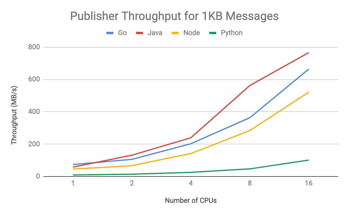publisher throughput 1kb.png