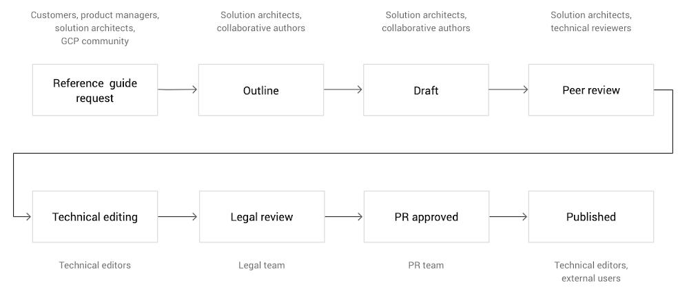 publishing process.png