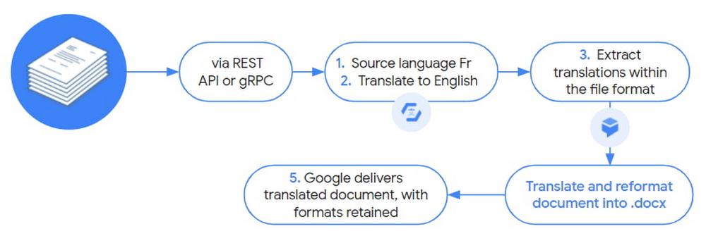 real-time online translation.jpg