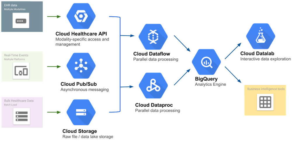 Getting to know the Google Cloud Healthcare API: Part 1