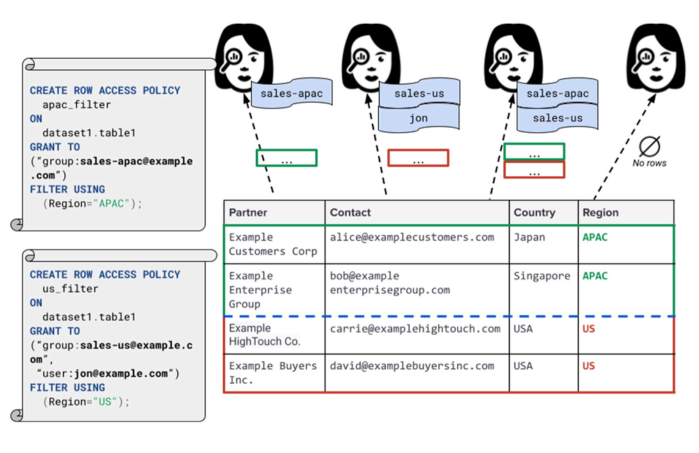 row-level access policies.jpg