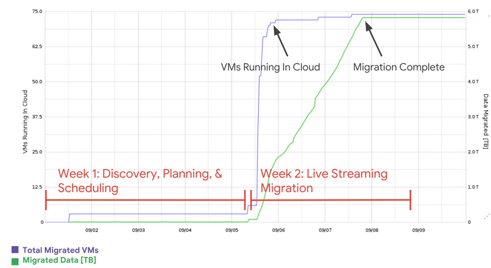 Sample Sprint Migration