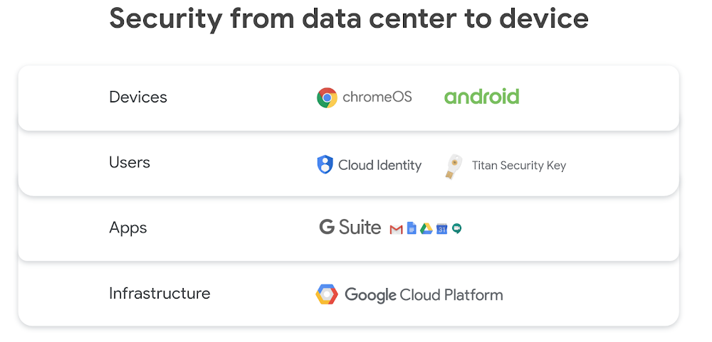 security from data center to device.png