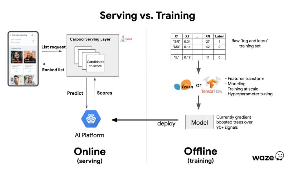 serving vs training.jpg