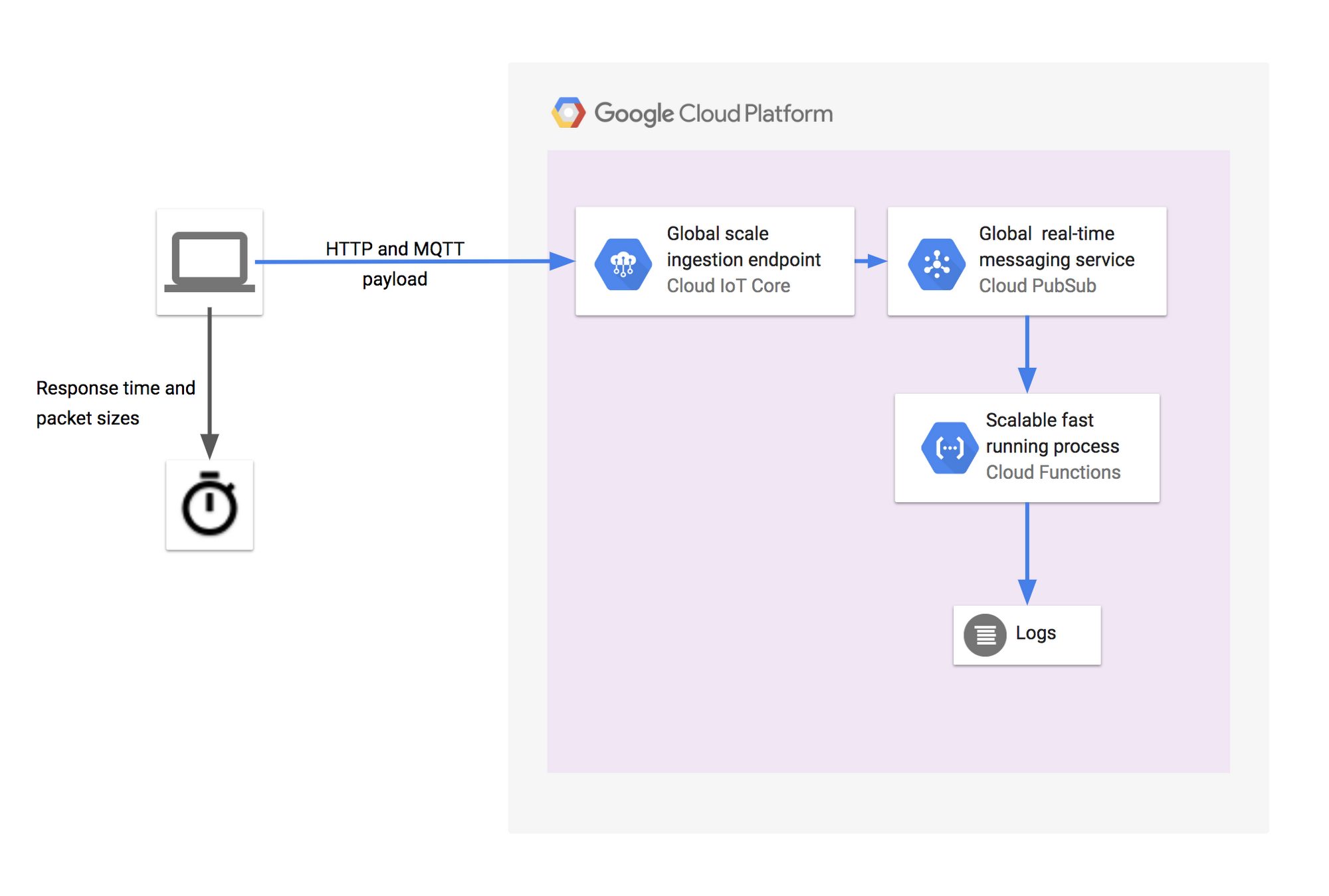 HTTP vs  MQTT: A tale of two IoT protocols | Google Cloud Blog