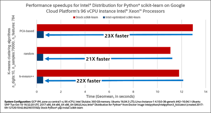 Intel Performance Libraries and Python Distribution enhance