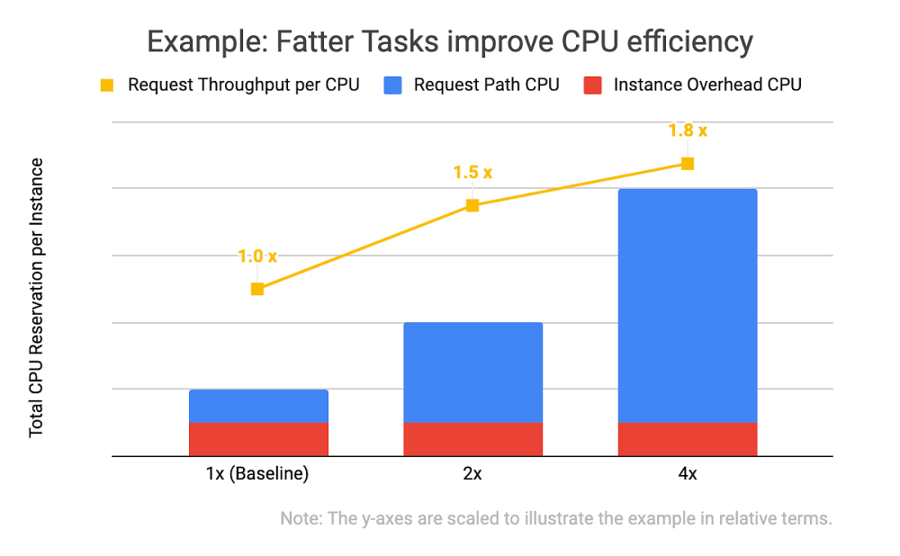 task improve cpu efficiency.jpg