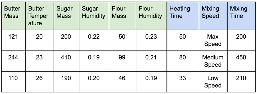Chart of ingredients and processing times for a brownie machine