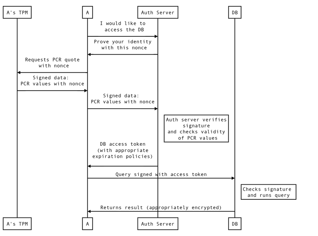 tpm system