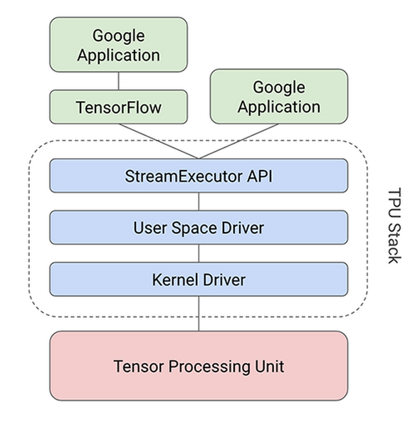 An in-depth look at Google's first Tensor Processing Unit