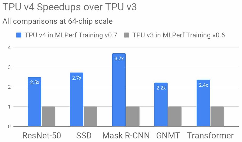 tpu_v4_speedups_over_tpu_v3.png