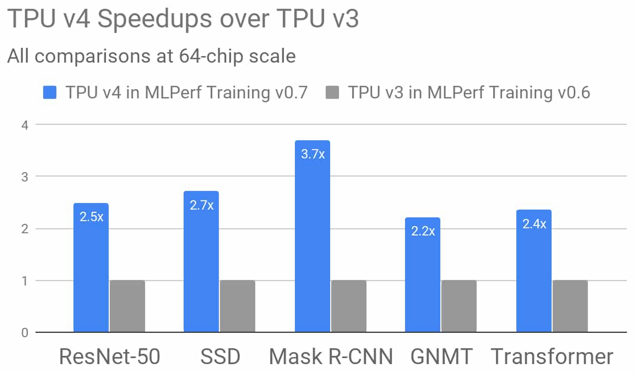 tpu_v4_speedups_over_tpu_v3.png