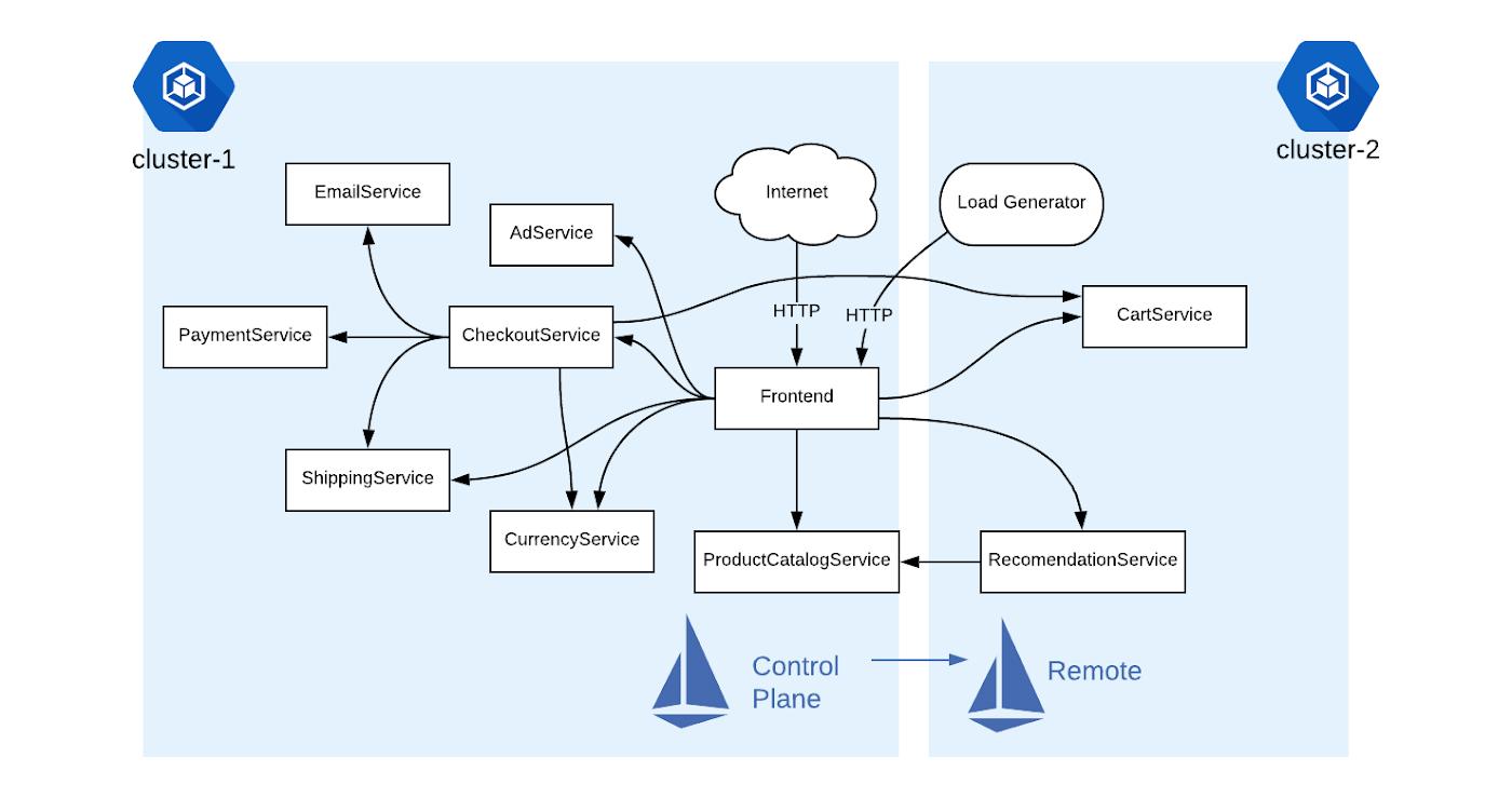 The service mesh era: Istio's role in the future of hybrid