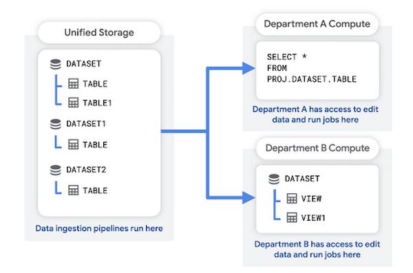 unified storage
