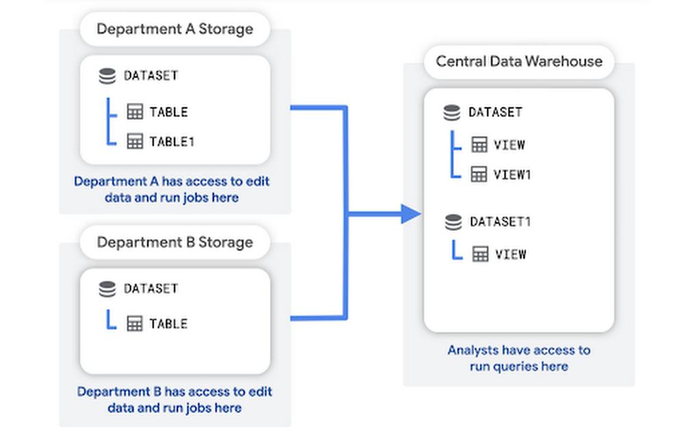 Data as storage