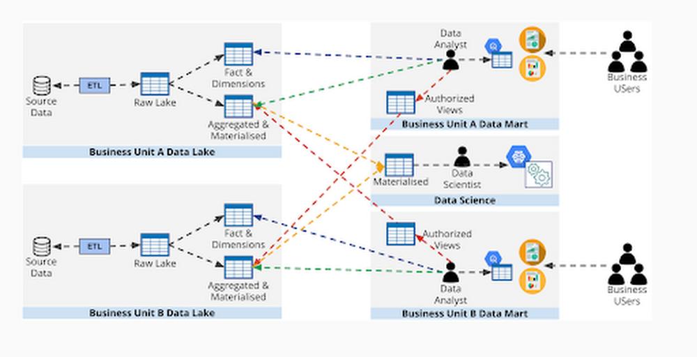 a data lake