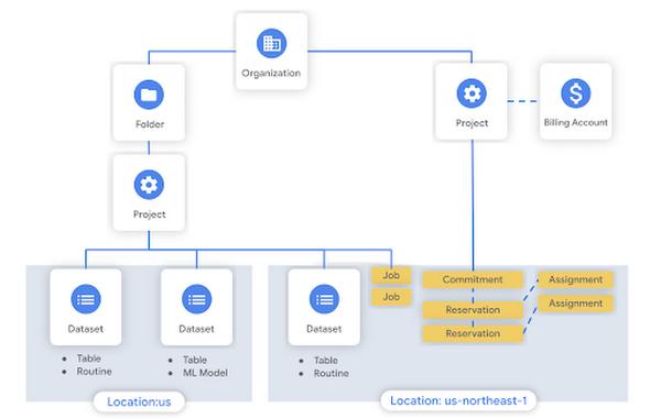 API Examples