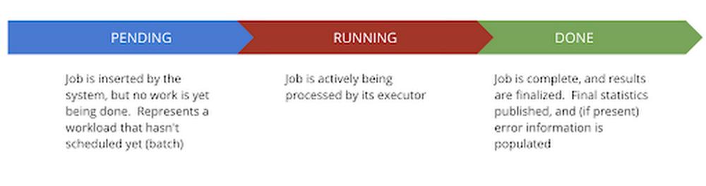 execution details