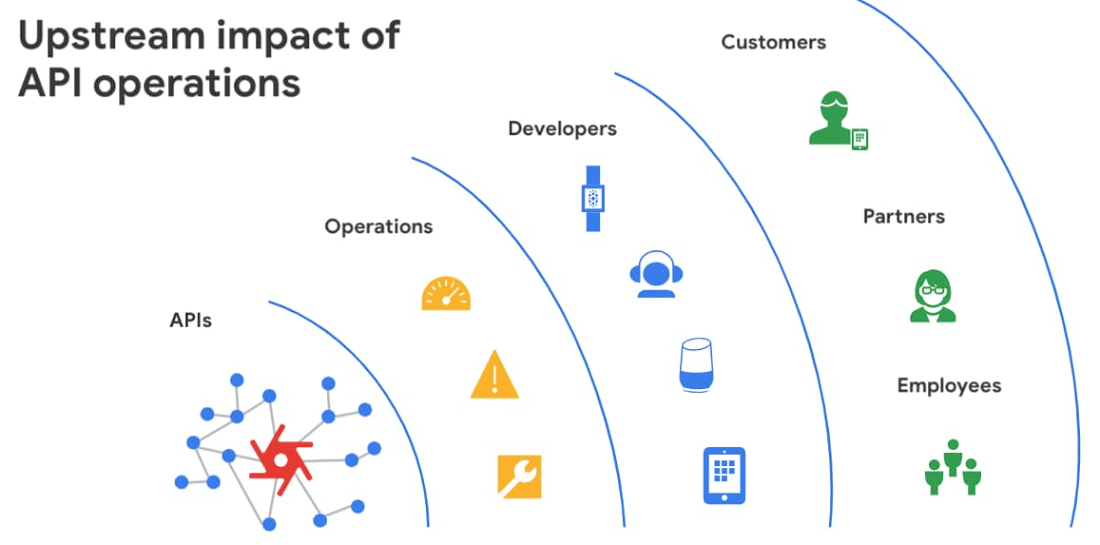 upstream impact of API ops.jpg