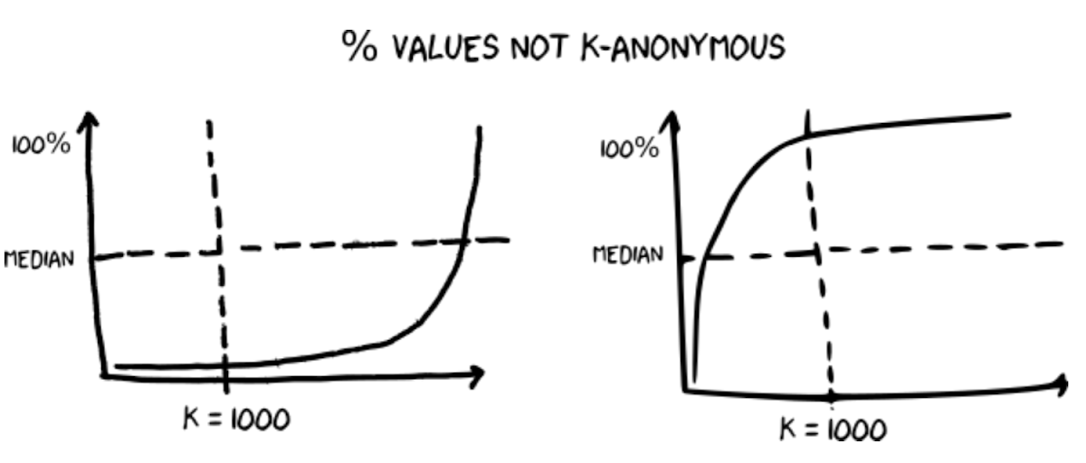 values not k-anonymous.png