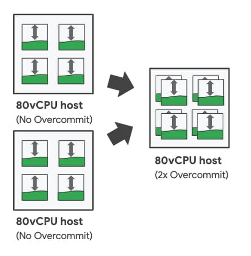 virtual CPU resources.jpg