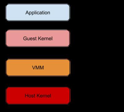 Open-sourcing gVisor, a sandboxed container runtime | Google Cloud Blog