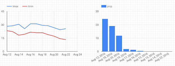 weather-data-5l3vs.PNG
