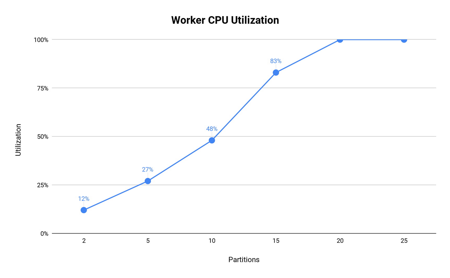 worker CPU utilization.jpg